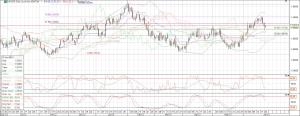 eurusd_daily chart_21 june 2013