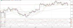 eurusd 4 hourly chart 16 oct