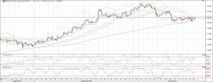 gbpusd 4 hourly chart 16 oct