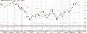 gbpusd daily chart 16 oct